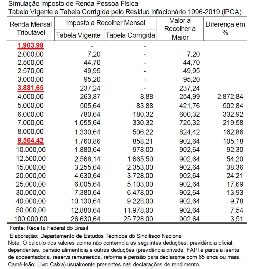 Simulaçõs do Sindifisco mostram impacto da defasagem da tabela do IR no valor de imposto a recolher — Foto: Divulgação/Sindifisco