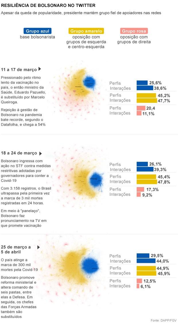 Resiliência de Bolsonaro no Twitter