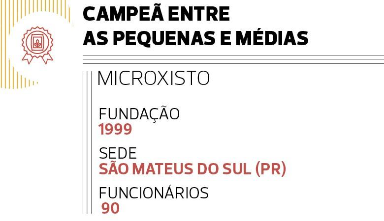 Campeã entre as Pequenas e Médias: Microxisto (Foto:  )