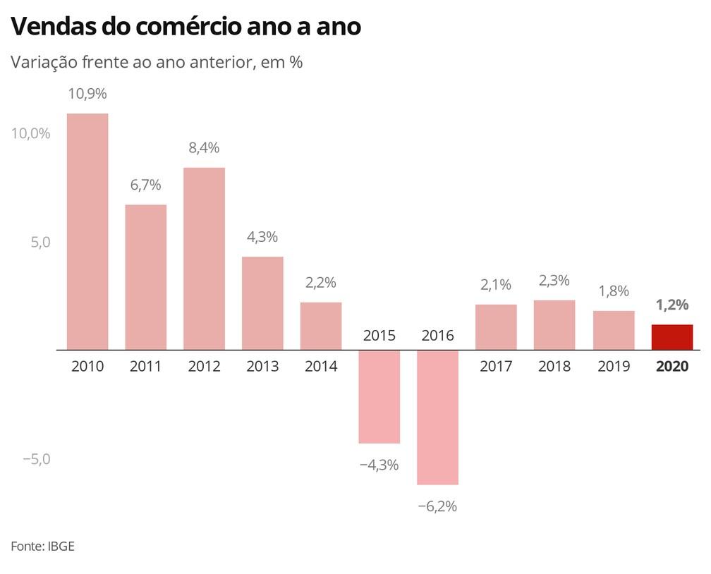 Comércio varejista fecha 2020 com alta; foi o quarto crescimento seguido, mas o menos intenso desse período — Foto: Economia/G1