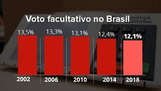 Foto: (Infografia: Karina Almeida/ Editoria de Arte G1)