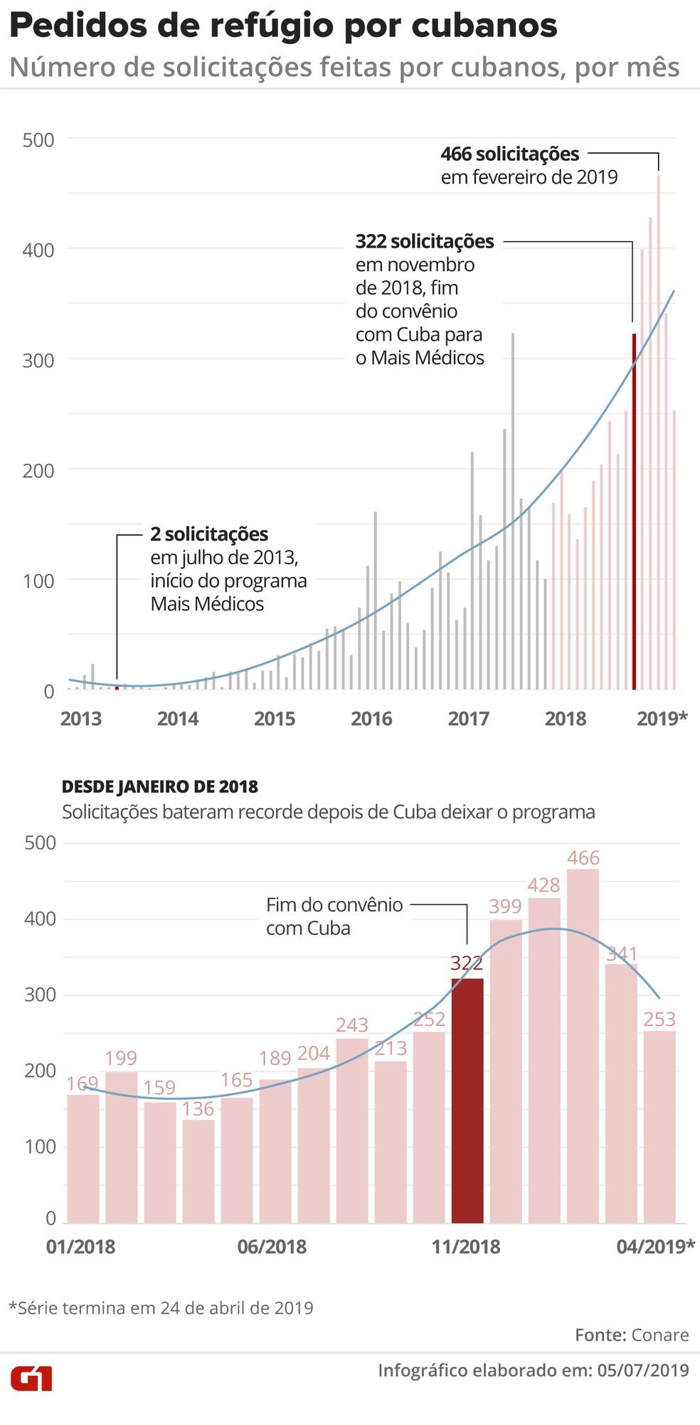 Dados do Conare mostram evolução dos pedidos de refúgio por cubanos — Foto: Diana Yukari/G1