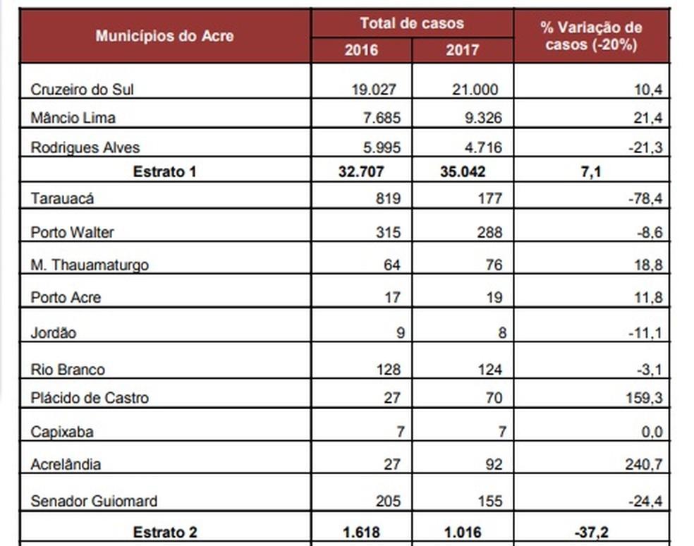 Dados mostram que em 2017 foram notificados mais de 35 mil casos suspeitos de malária na região do Juruá (Foto: Reprodução)