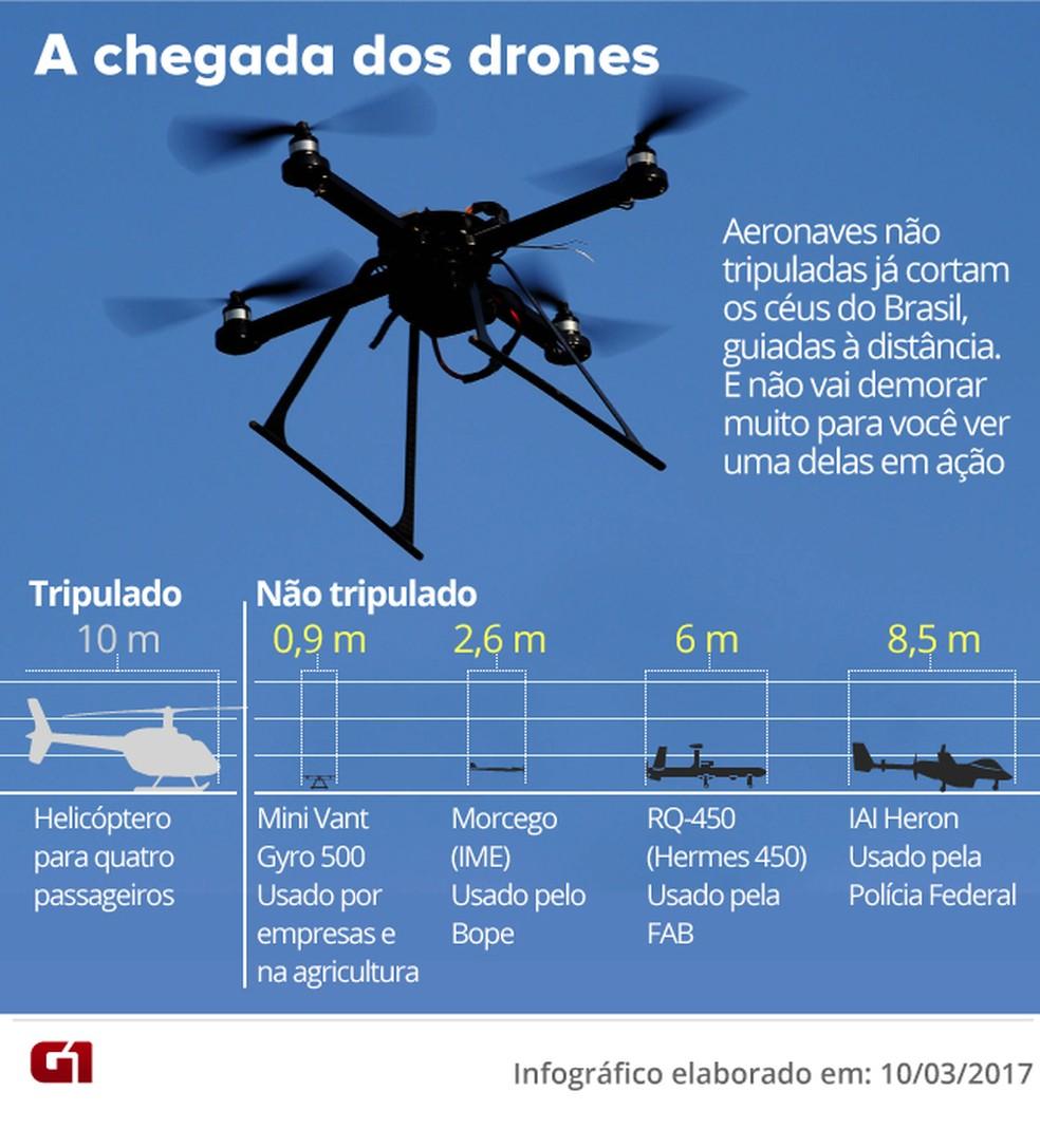 A chegada dos drones (Foto: Arte / G1)