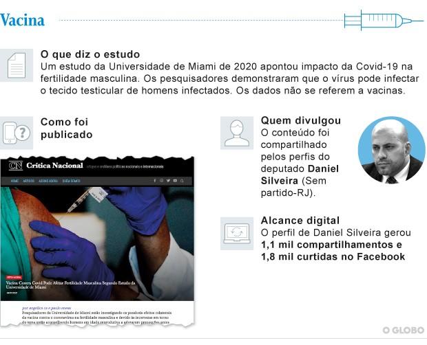 Daniel Silveira (PSL-RJ) foi um dos parlamentares a compartilha notícias falsas de sites bolsonaristas sobre vacina