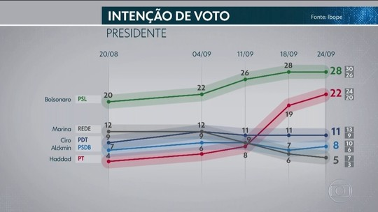 Ibope: Bolsonaro, 28%; Haddad, 22%; Ciro, 11%; Alckmin, 8%; Marina, 5%