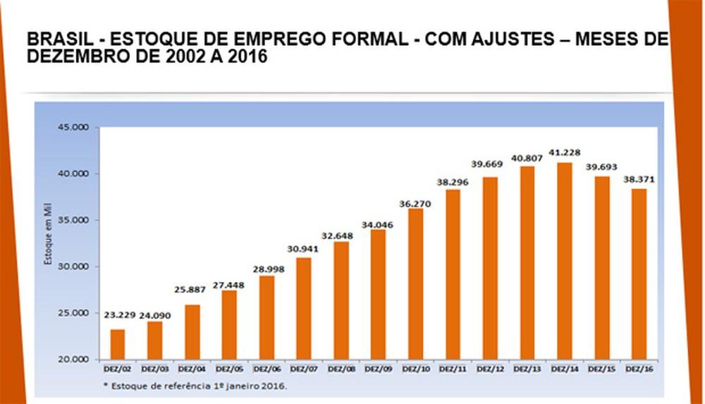 Estoque de empregos formais no Brasil (Foto: Divulgação/Ministério do Trabalho)