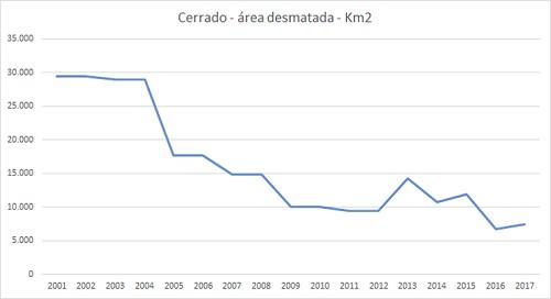 Desmatamento Cerrado (Foto: Inpe/Agência Brasil)