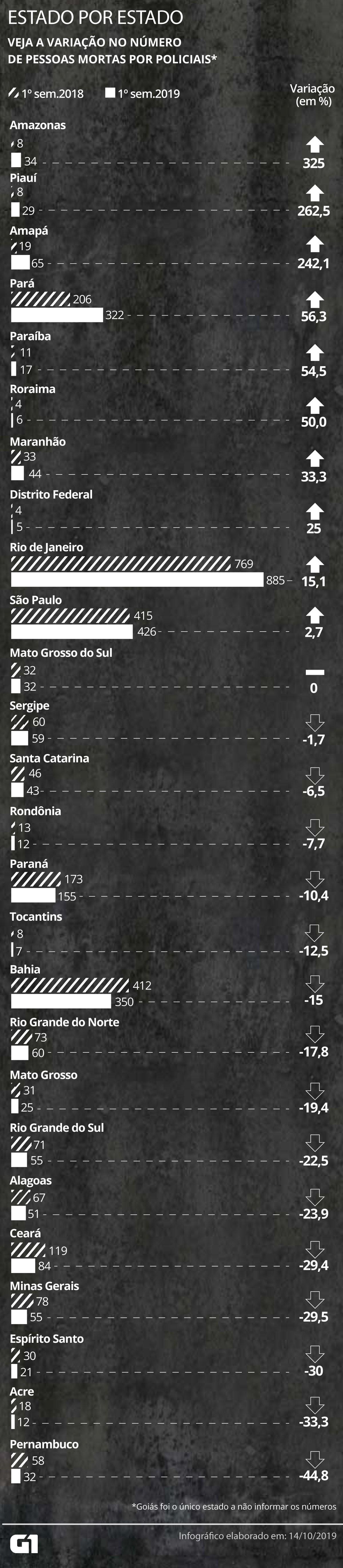 Monitor da Violência: Acre é 2º estado com menor nº de pessoas mortas pela polícia no 1º semestre - Notícias - Plantão Diário