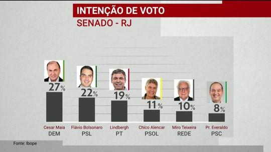 Pesquisa Ibope para Senado no RJ: Cesar Maia, 27%; Flávio Bolsonaro, 22%; Lindbergh, 19%