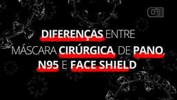 Coronavírus: diferenças entre máscara cirúrgica, de pano, N95 e face shield