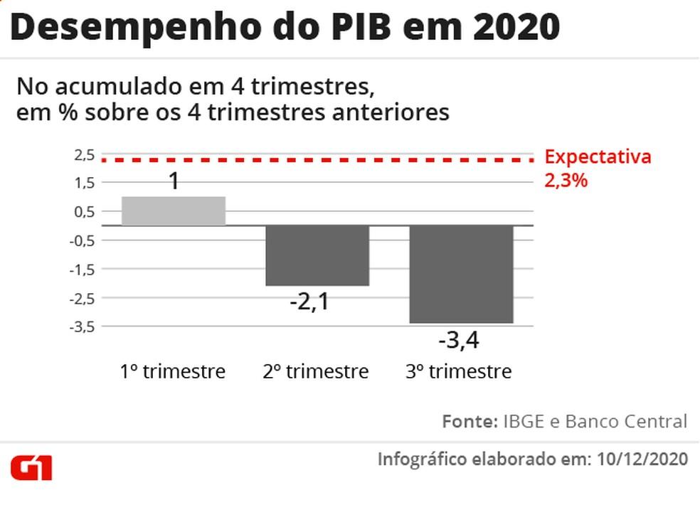 Desempenho do PIB em 2020 — Foto: Arte G1