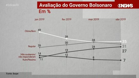 Ibope divulga pesquisa sobre a avaliação do desempenho do governo federal