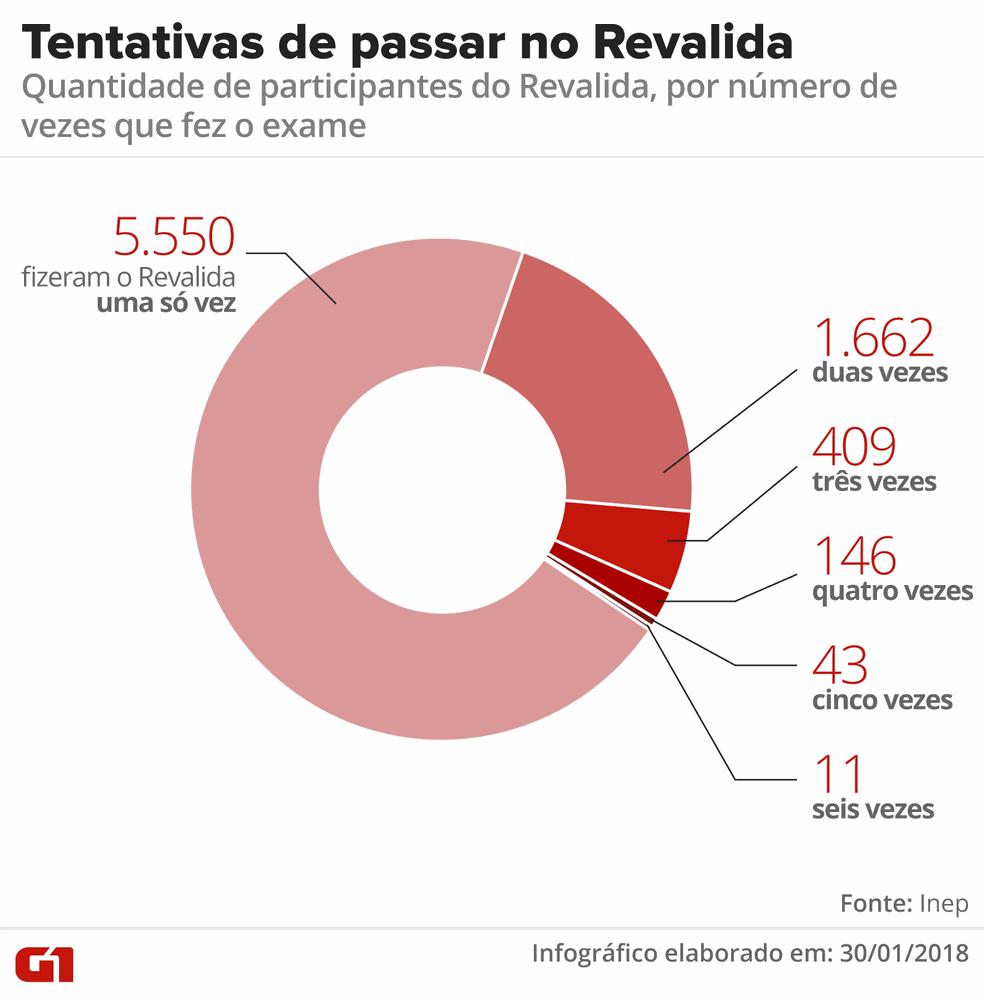 Número de vezes em que cada participante do Revalida se inscreveu e realizou a prova (Foto: Alexandre Mauro/G1)