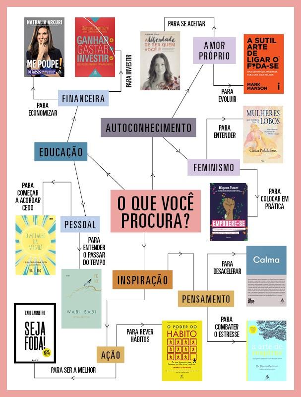 Siga o organograma e encontre o livro perfeito para te ajudar! (Foto: Arte: Victoria Polak )