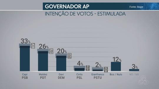 Pesquisa Ibope no AP: Capi, 33%; Waldez, 26%; Davi, 20%