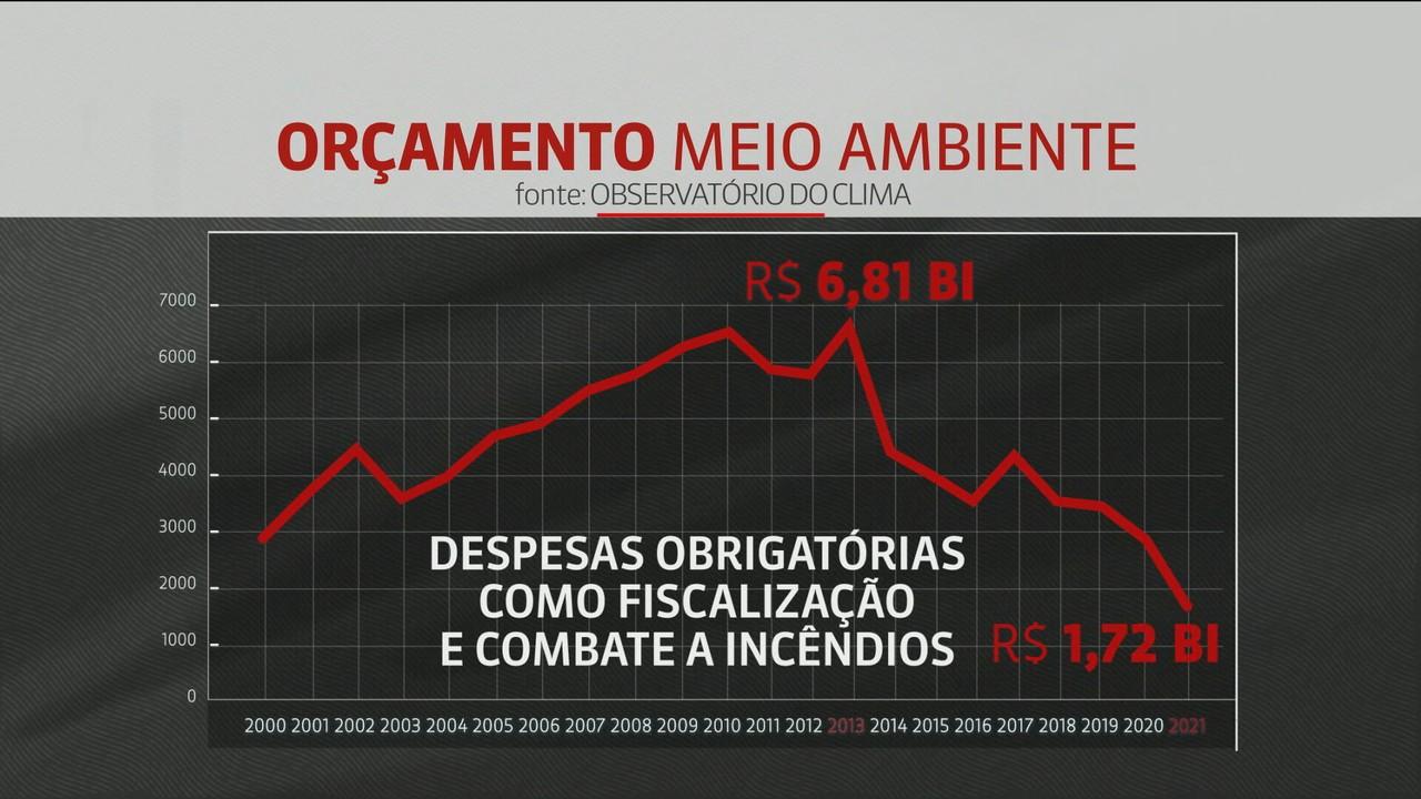 Proposta de orçamento para Ministério do Meio Ambiente é a menor em 21 anos