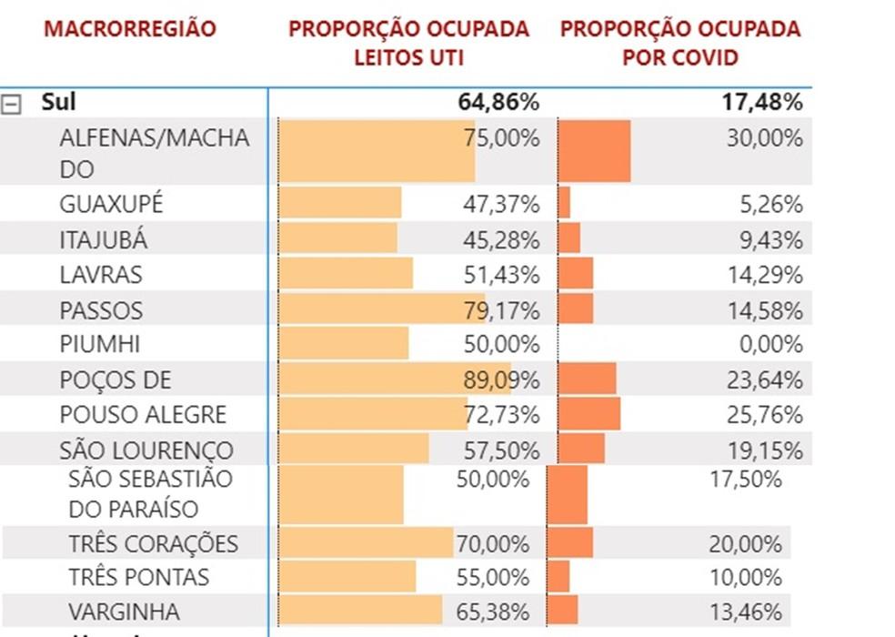 Alta de casos de Covid-19 faz taxa de ocupação de leitos de UTI crescer para 64,86% no Sul de Minas — Foto: Painel Monitoramento / SES-MG