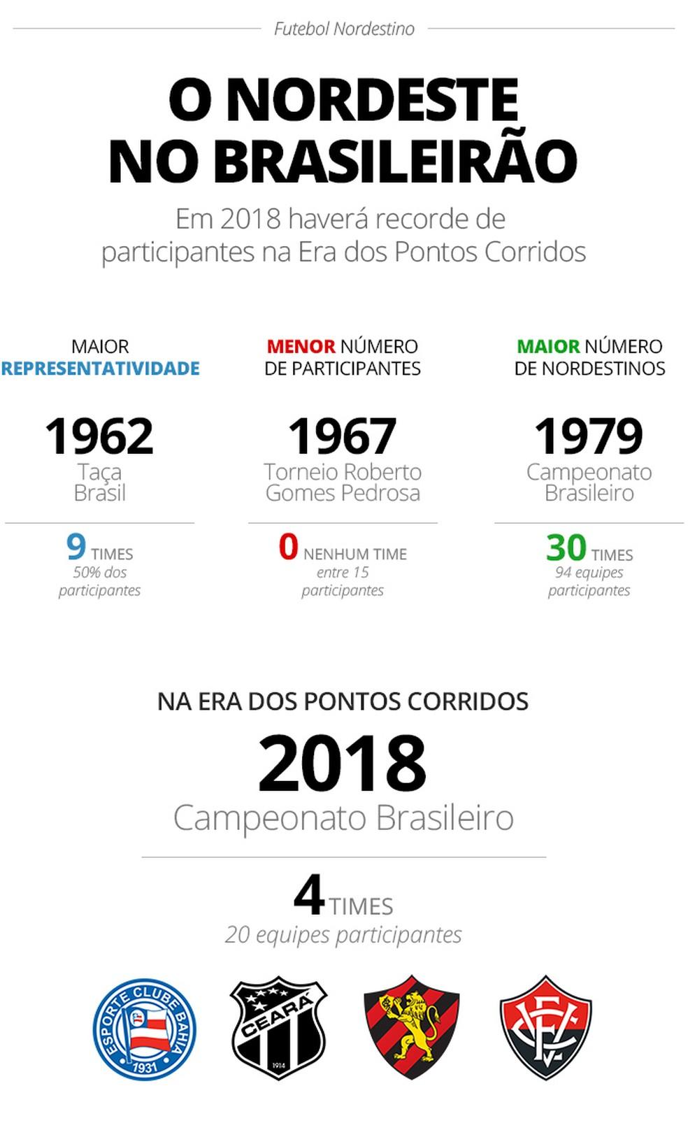 Info-O-NORDESTE-NO-BRASILEIRÃO 2 (Foto: infoesporte)