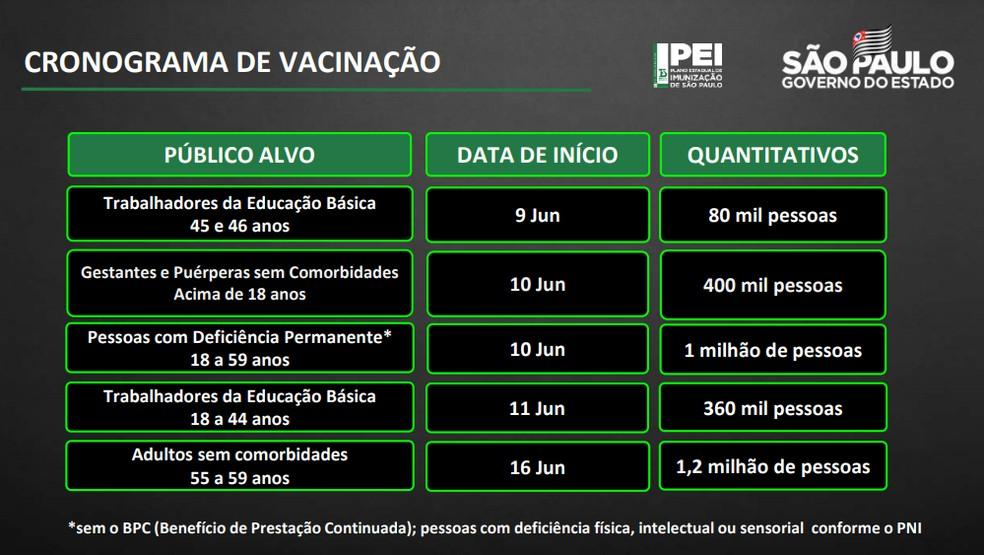Data de início da vacinação contra Covid-19 de grupos prioritários em São Paulo — Foto: Reprodução/Governo do Estado de São Paulo