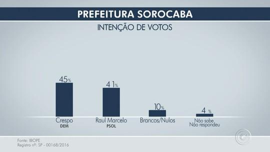 Ibope: Crespo, 45%, Raul Marcelo, 41%, branco/nulo, 10%, não sabe, 4%