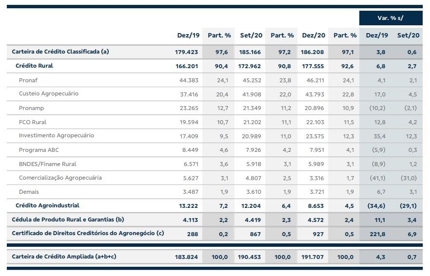 empresas-credito-agro-bb (Foto: Reprodução/BB)