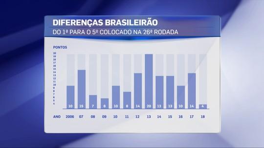 """Redação avalia equilíbrio, mas jornalista destaca: """"A grande arrancada é a do Palmeiras"""""""