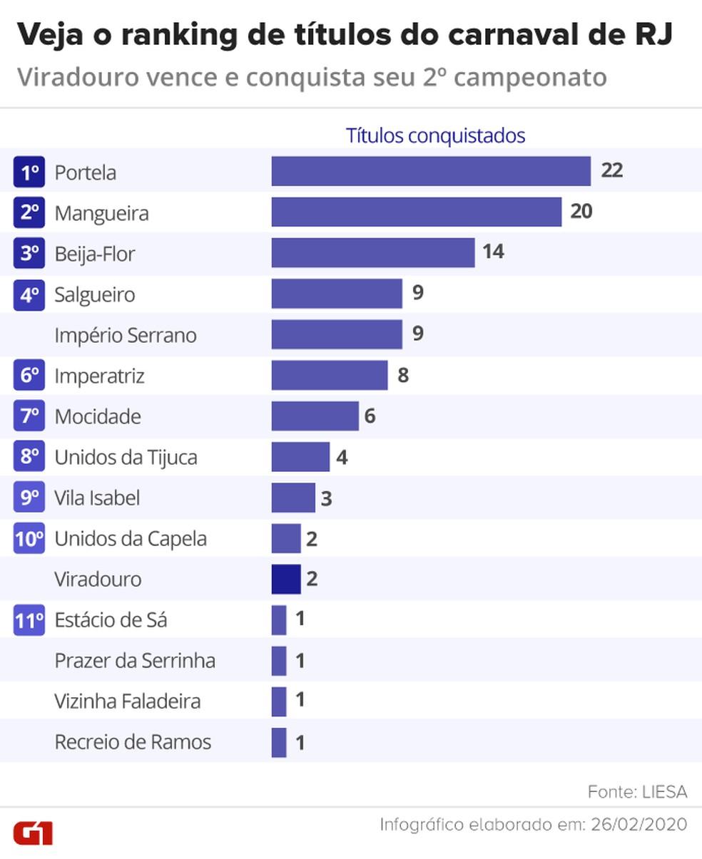 Veja o ranking de títulos do carnaval do Rio — Foto: Arte/G1