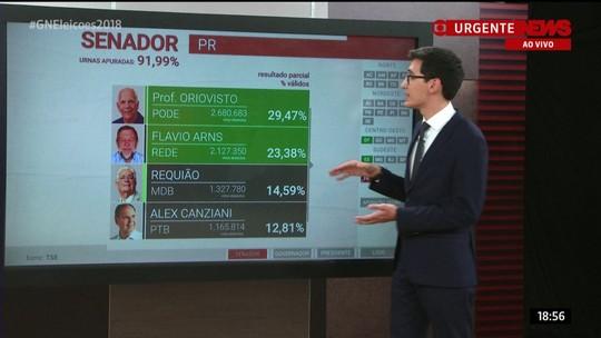 Professor Oriovisto e Flávio Arns são eleitos senadores pelo Paraná