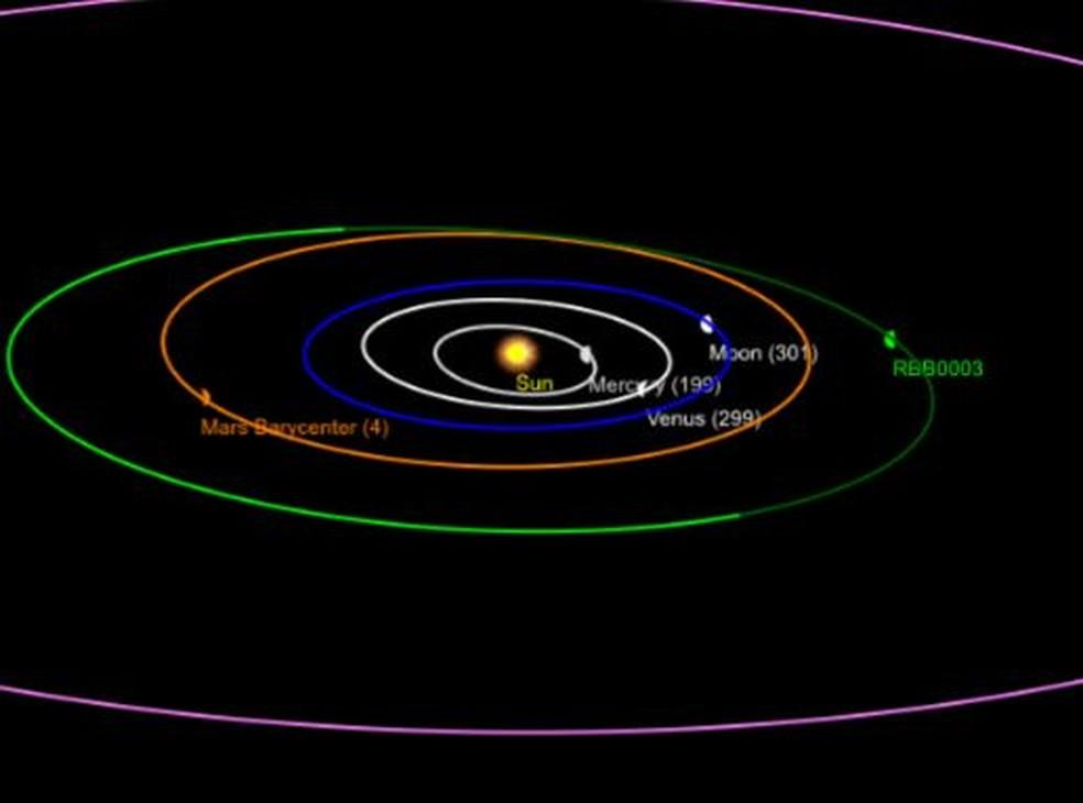 Simulação da órbita de um dos asteroides descobertos pela adolescente, o RBB0003 — Foto: Rafaela Bovareto/Arquivo Pessoal