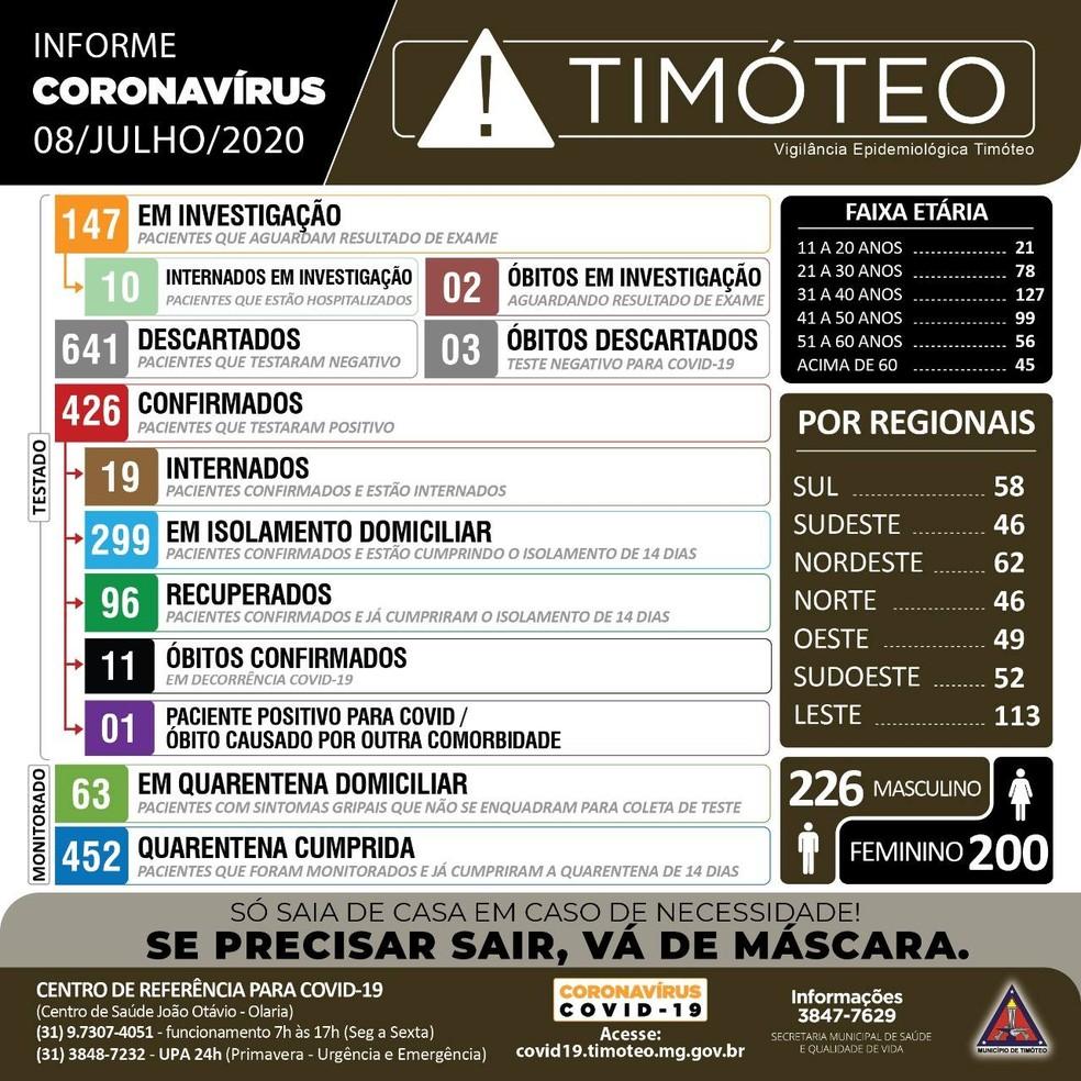 Boletim epidemiológico desta quarta-feira (8) — Foto: Prefeitura de Timóteo/Divulgação