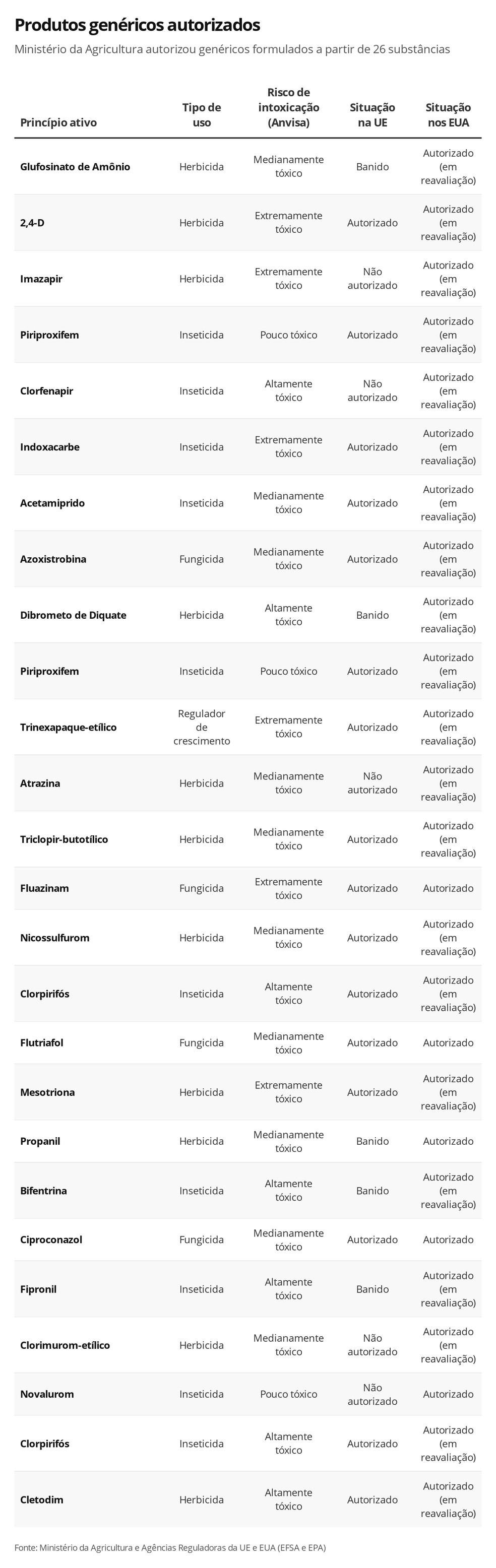 Lista de princípios ativos que foram utilizados na formulação de agrotóxicos genéricos — Foto: Rikardy Tooge/G1