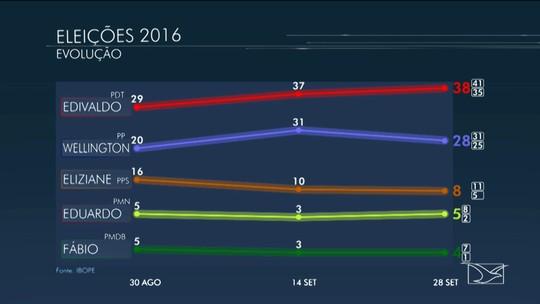 Edivaldo tem 38%, e Wellington 28% na disputa em São Luís, diz Ibope