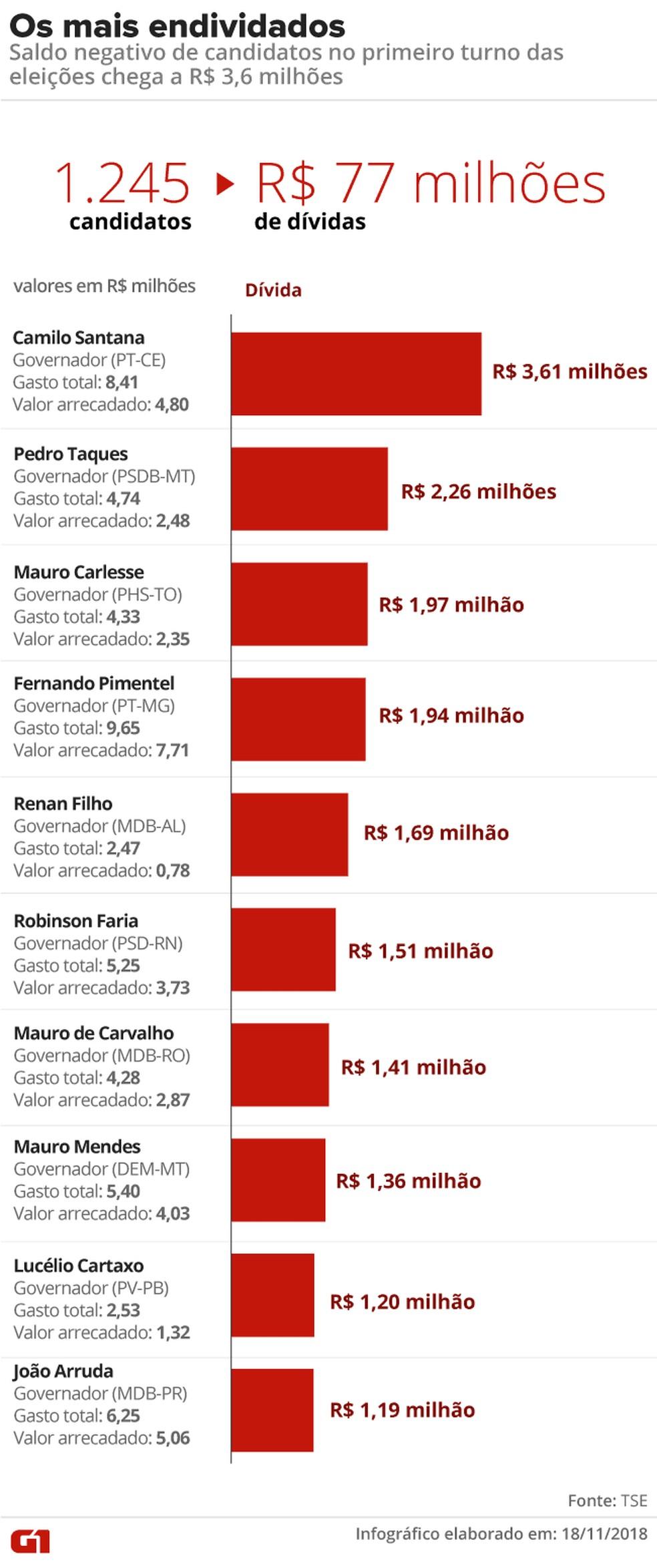 Mais de mil candidatos ficam com dívidas na campanha; veja os dez maiores saldos devedores — Foto: Rodrigo Cunha/G1