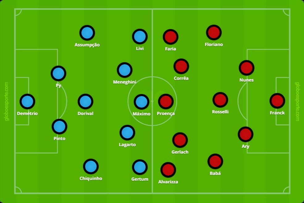Grêmio e Brasil jogavam no esquema 2-3-5 (Foto: Infoesporte)