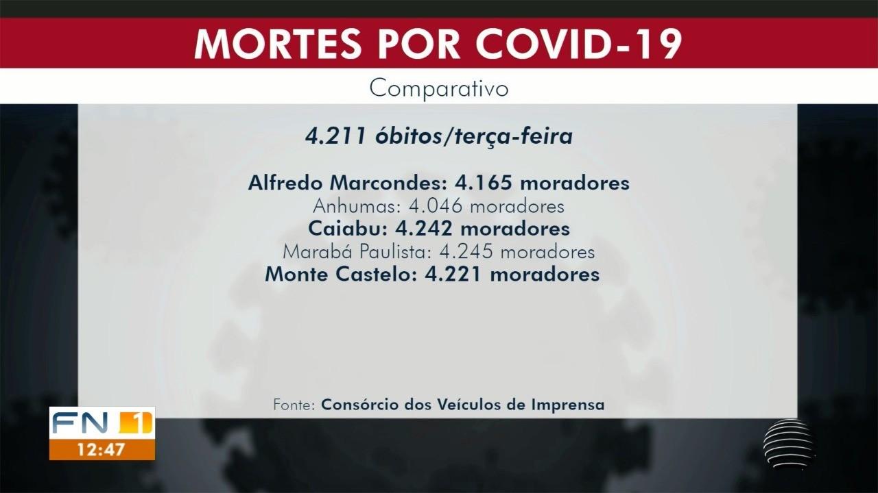 Número de mortes pela Covid-19 é maior do que o total de habitantes de cidades da região