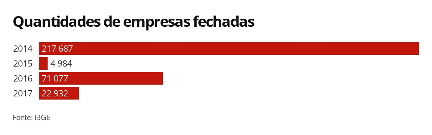 Brasil registra saldo negativo de empresas pelo 4º ano consecutivo em 2017, diz IBGE  - Notícias - Plantão Diário