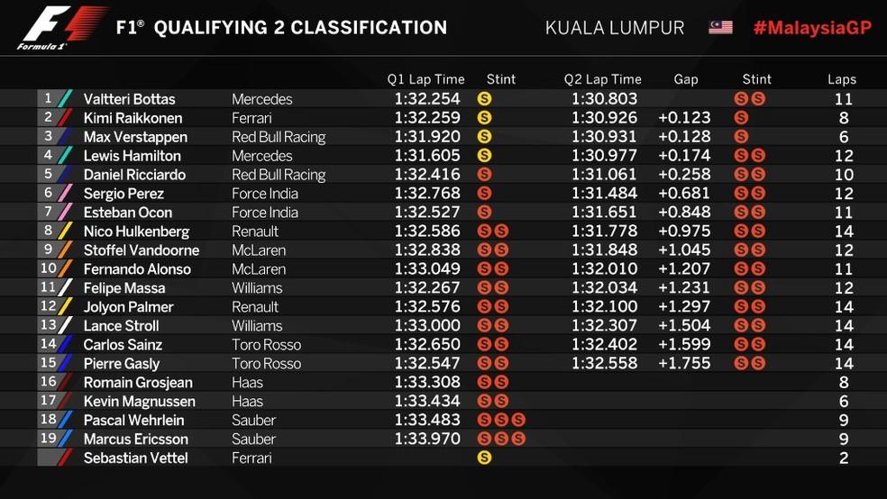 Resultado final - Q2 - Malásia (Foto: Reprodução/Twitter)