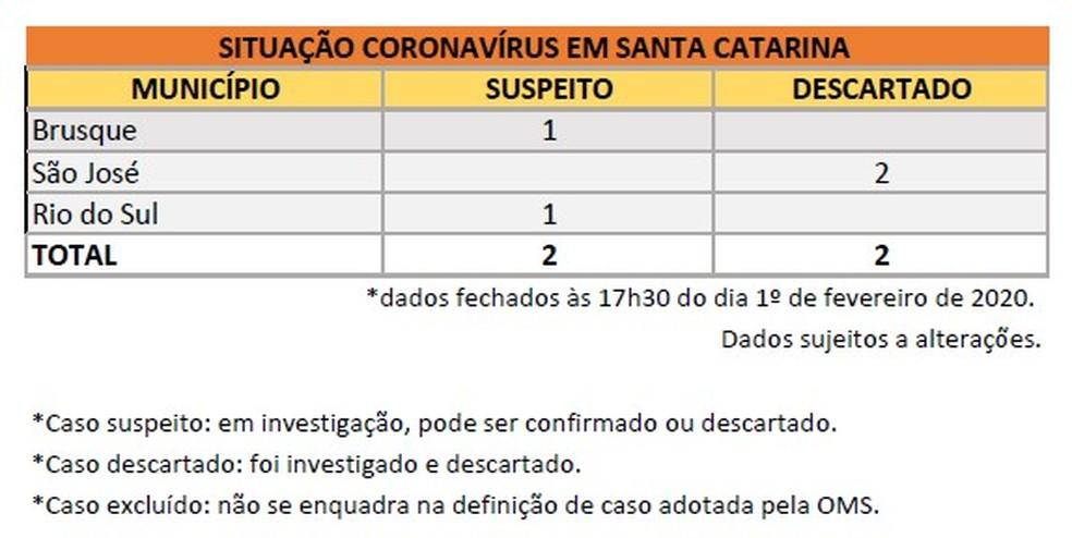 Situação do coronavírus em Santa Catarina — Foto: Secretaria de Saúde do Estado/ Divulgação