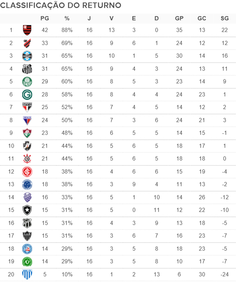 Classificacao Do Returno Athletico Chega A Vice Lideranca Ao Superar Gremio E Santos Na Rodada Numerologos Ge