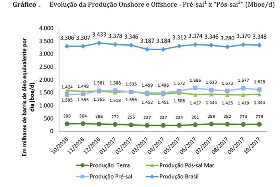 Evolução da produção total de petróleo e gás natural no Brasil (Foto: Divulgação/ANP)