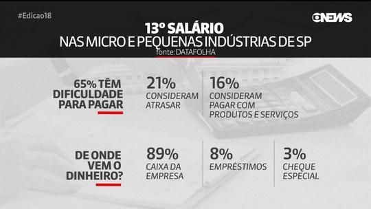 Décimo-terceiro: 65% das micro e pequenas indústrias de SP terão dificuldade de pagar