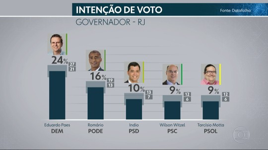 Pesquisa Datafolha no Rio de Janeiro: Paes, 24%, Romário, 16%, Indio, 10%, Witzel, 9%, Tarcísio, 9%