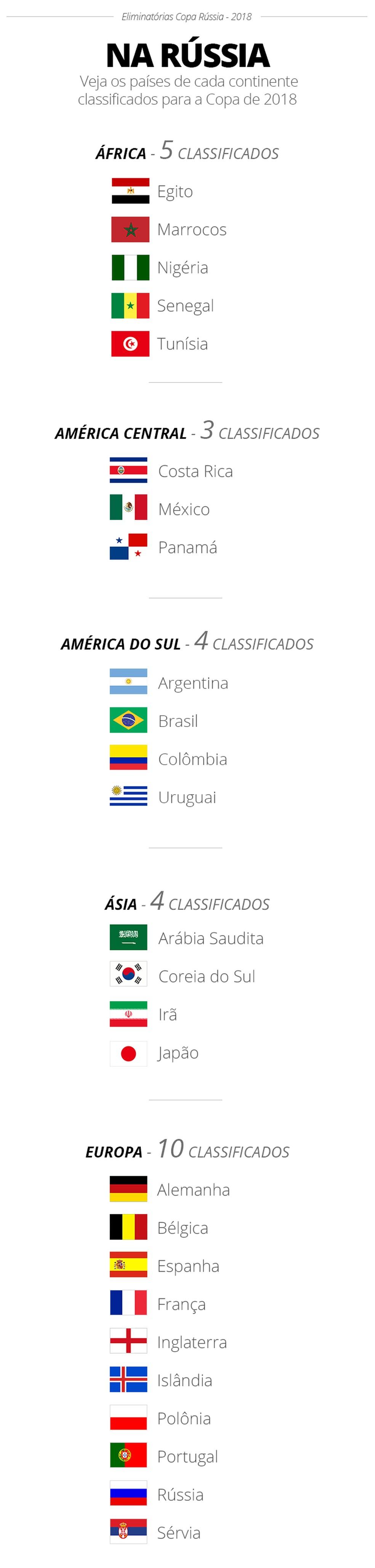 Classificados para a Copa do Mundo da Rússia 2018 (Foto: GloboEsporte.com)