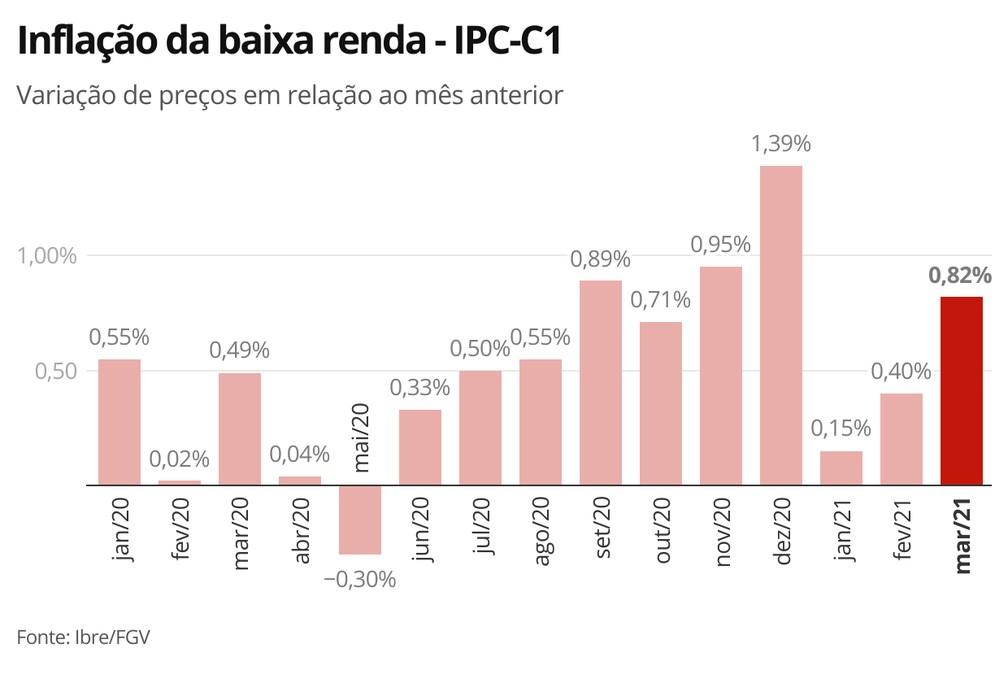 Inflação da baixa renda - IPC-C1 — Foto: Economia G1
