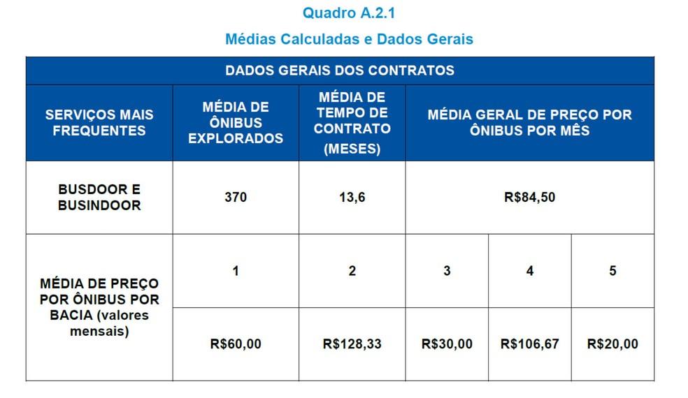 Tabela mostra valor médio cobrado, atualmente, para a publicidade nos ônibus do Distrito Federal — Foto: FGV Projetos/Reprodução