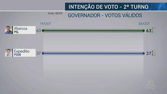 Ibope - Rondônia, votos válidos: Coronel Marcos Rocha, 63%; Expedito Junior, 37%