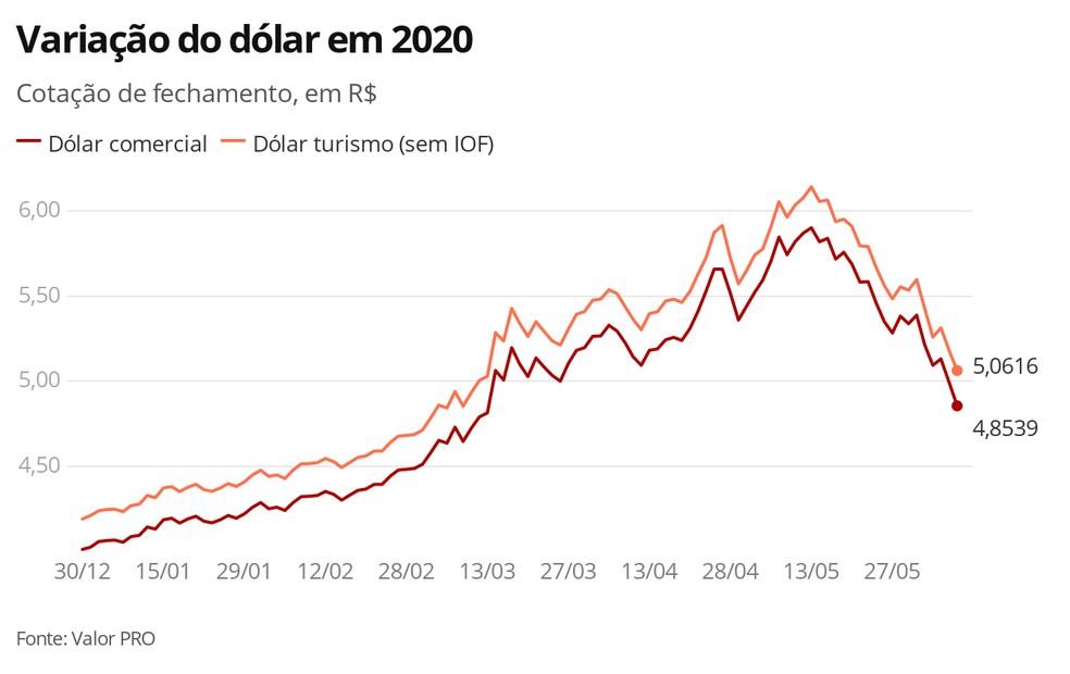 Dólar em 08.06.2020 — Foto: Economia G1