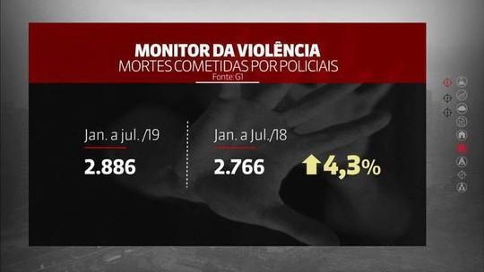 Brasil tem alta de 4,3% nas mortes cometidas por policiais no 1º semestre de 2019