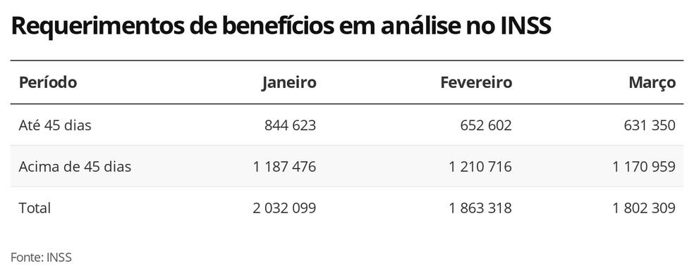 Requerimentos de benefícios em análise no INSS por período de tempo — Foto: Editoria de Economia/G1